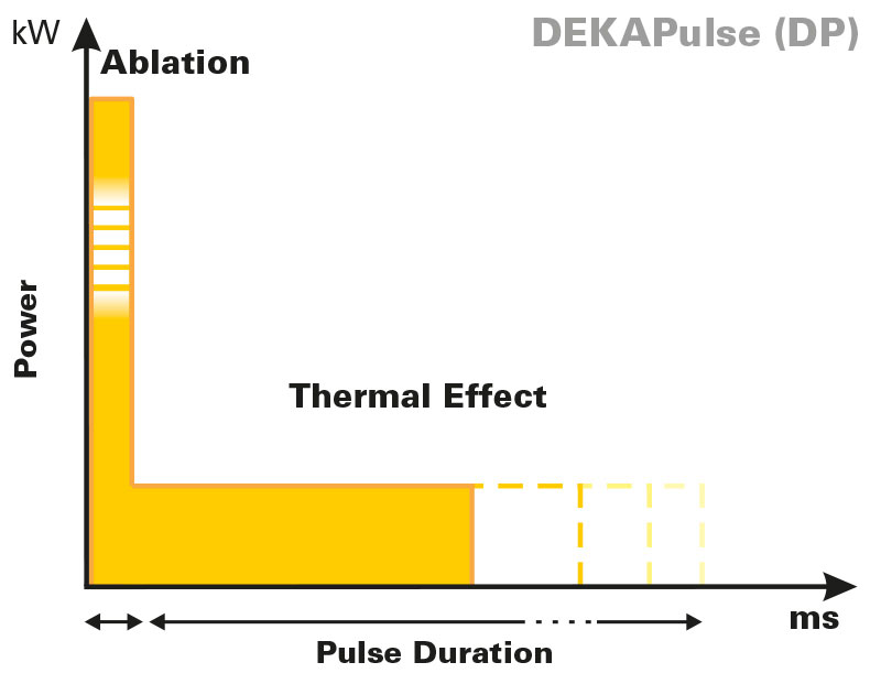 DekaPulse-fractional-laser-pulse-shapes-Punto.jpg